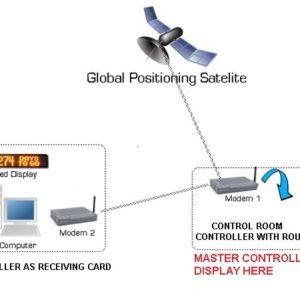 GPS/GPRS/GSM BASED LED DISPLAY BOARDS